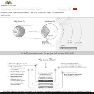 ArchiveBay.com - marketsandmarkets.com - Market Research Reports, Marketing Research Company, Business Research by MarketsandMarkets