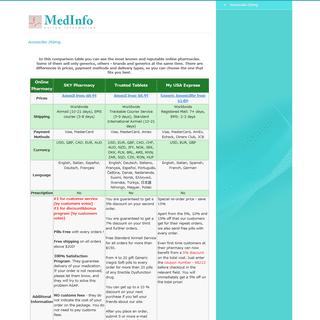 Buy Cheap Generic Amoxicillin Online. Amoxicillin 500mg Price. Amoxicillin Online. Clavamox 250 Mg. Fish Mox Forte 500mg Amoxici