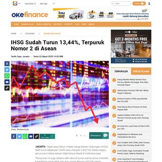 IHSG Sudah Turun 13,44-, Terpuruk Nomor 2 di Asean - Okezone Economy