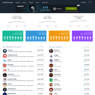 Twitch Channels, Games and Global Statistics · TwitchTracker