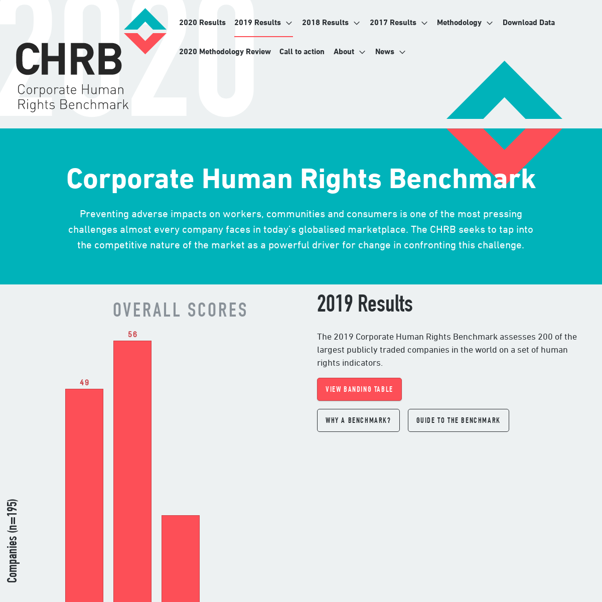Home - Corporate Human Rights Benchmark